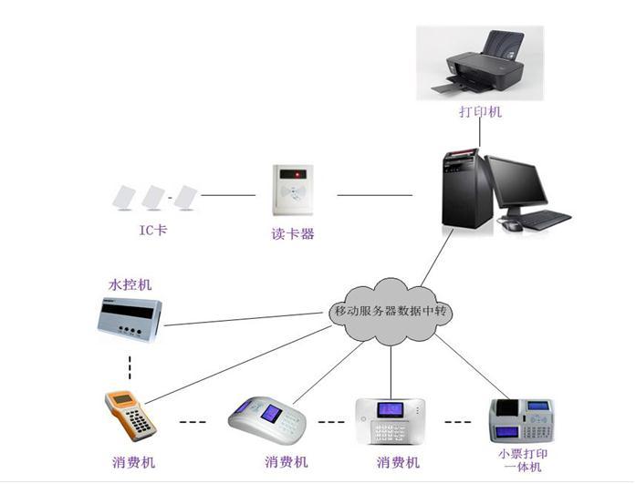 GPRS无线水控系统网络结构
